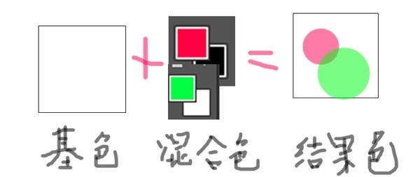 图层知识,简单讲解一下27种图层混合模式的用法_www.16xx8.com