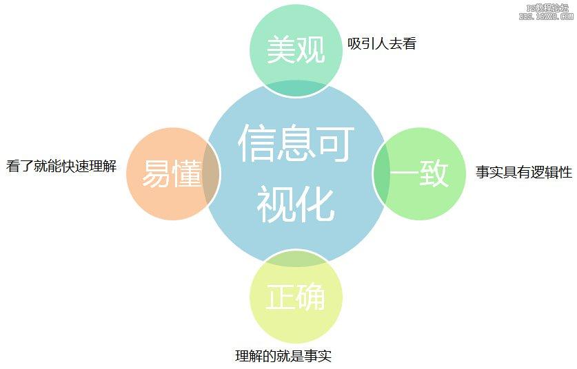 设计趋势,探讨信息可视化的流程和方法(上)